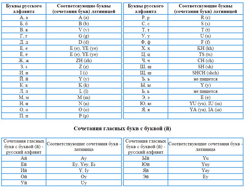 Таблица транслитерации букв