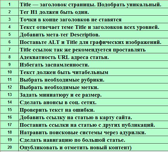 Топ 20 ошибок допускаемые при публикации нового контента