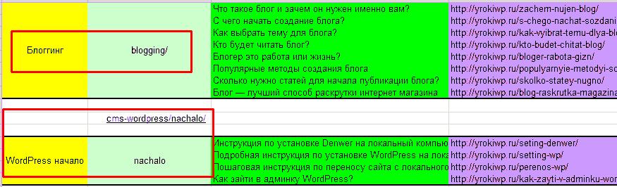 pravilnaya-struktura-sayta