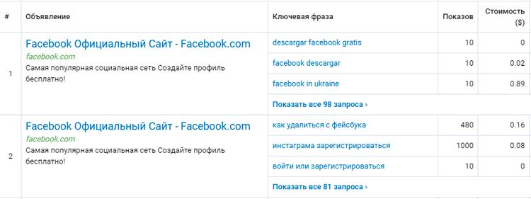 serpstat-pps-analiz-obyavleniy