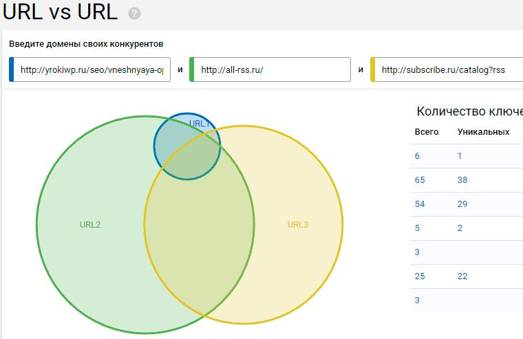 serpstat-sravnenie-stranic-konkurentov